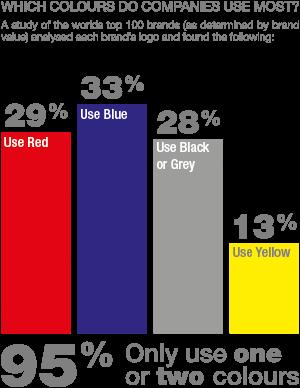 Popular colours graph
